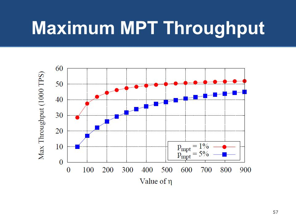 Maximum MPT Throughput