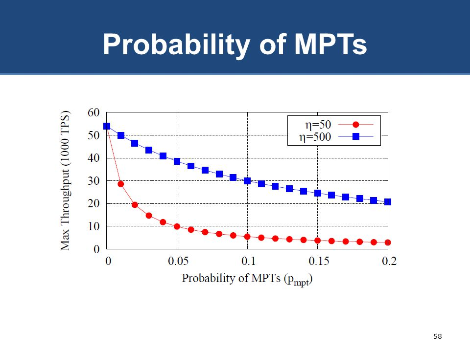 Probability of MPTs