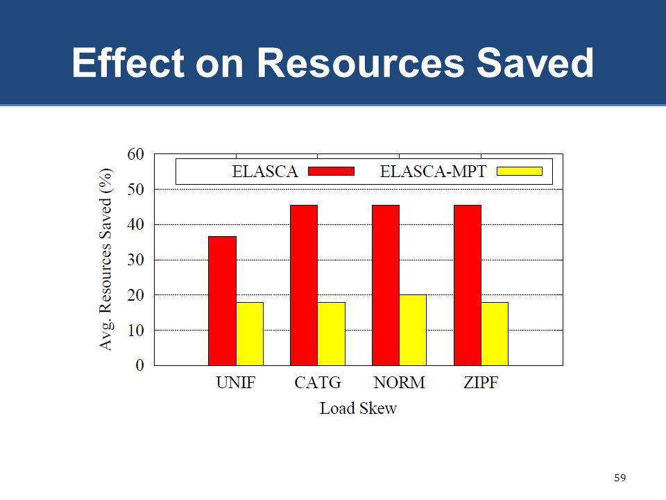 Effect on Resources Saved