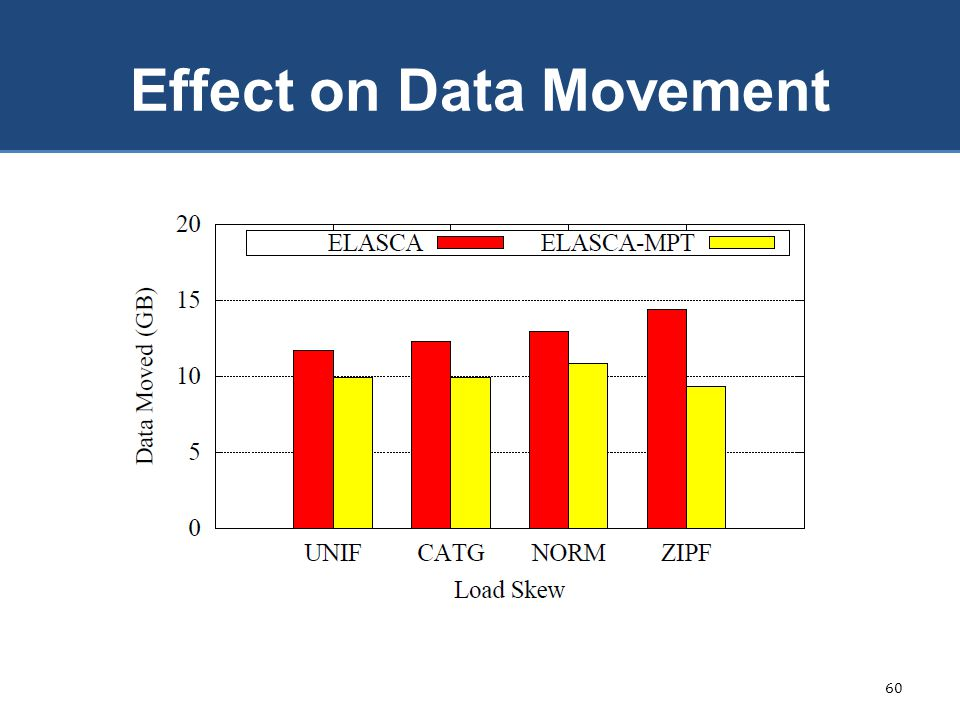 Effect on Data Movement