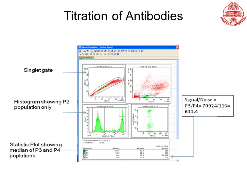 Titration of Antibodies