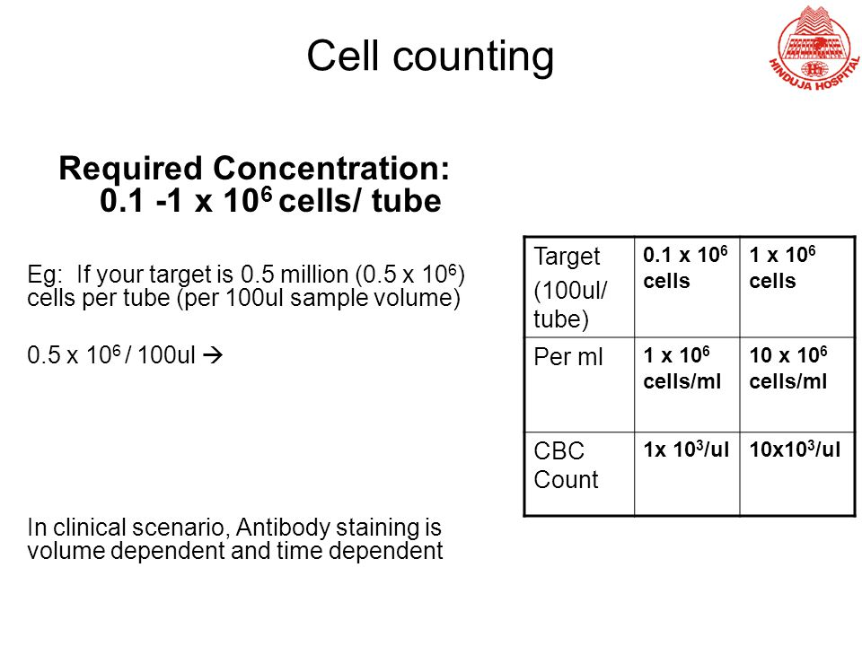 Required Concentration: 0.1 -1 x 106 cells/ tube