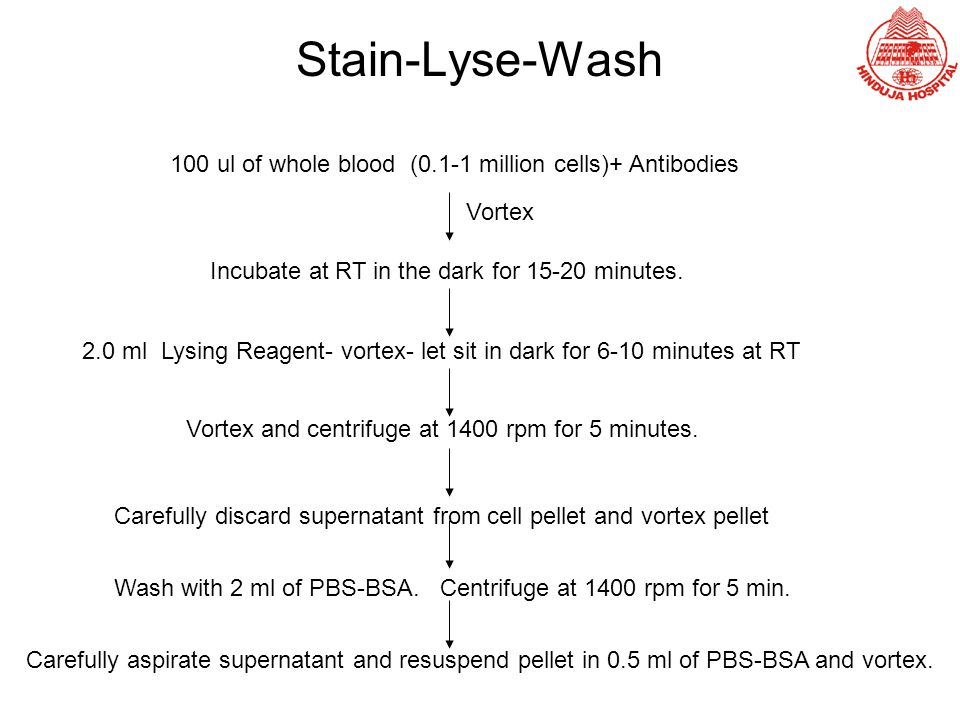 Stain-Lyse-Wash 100 ul of whole blood (0.1-1 million cells)+ Antibodies. Vortex. Incubate at RT in the dark for 15-20 minutes.