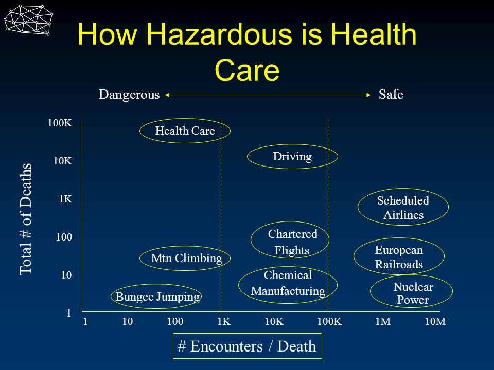 How Hazardous is Health Care
