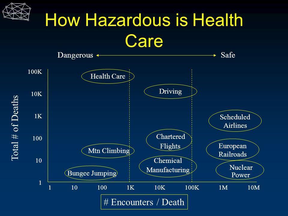 How Hazardous is Health Care