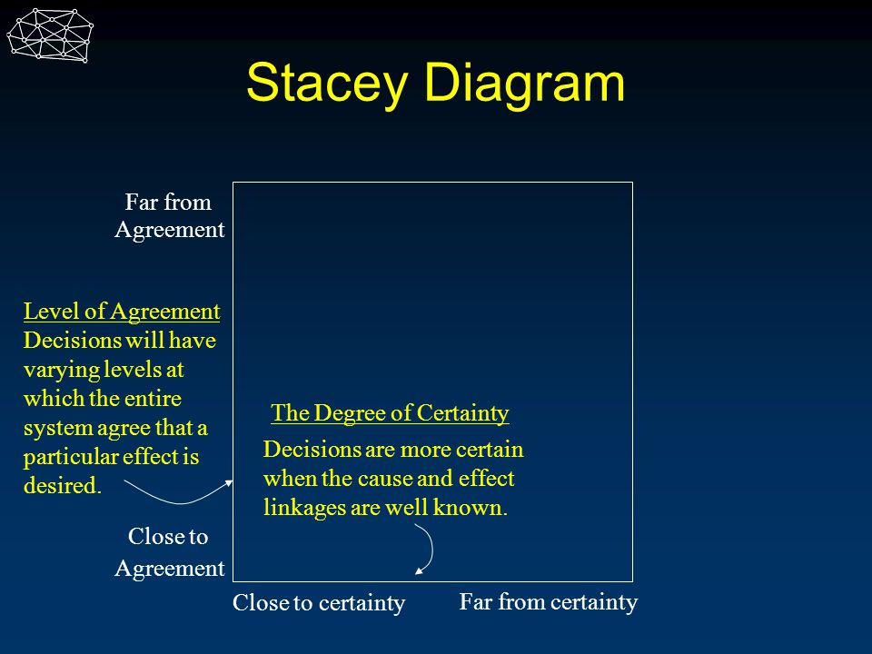 Stacey Diagram Far from Agreement Level of Agreement