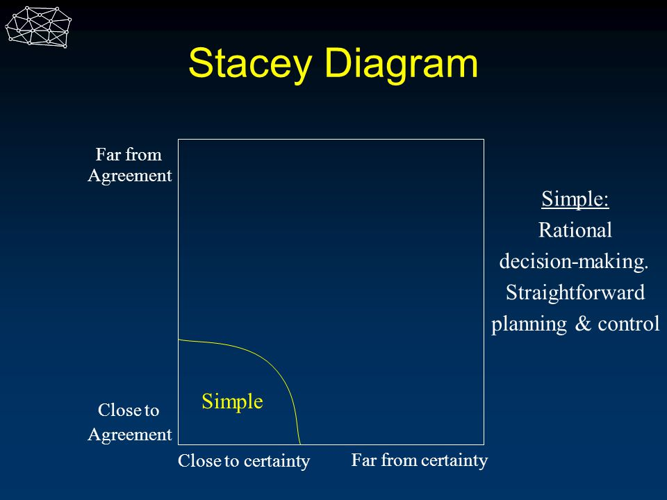 Stacey Diagram Simple: Rational decision-making. Straightforward