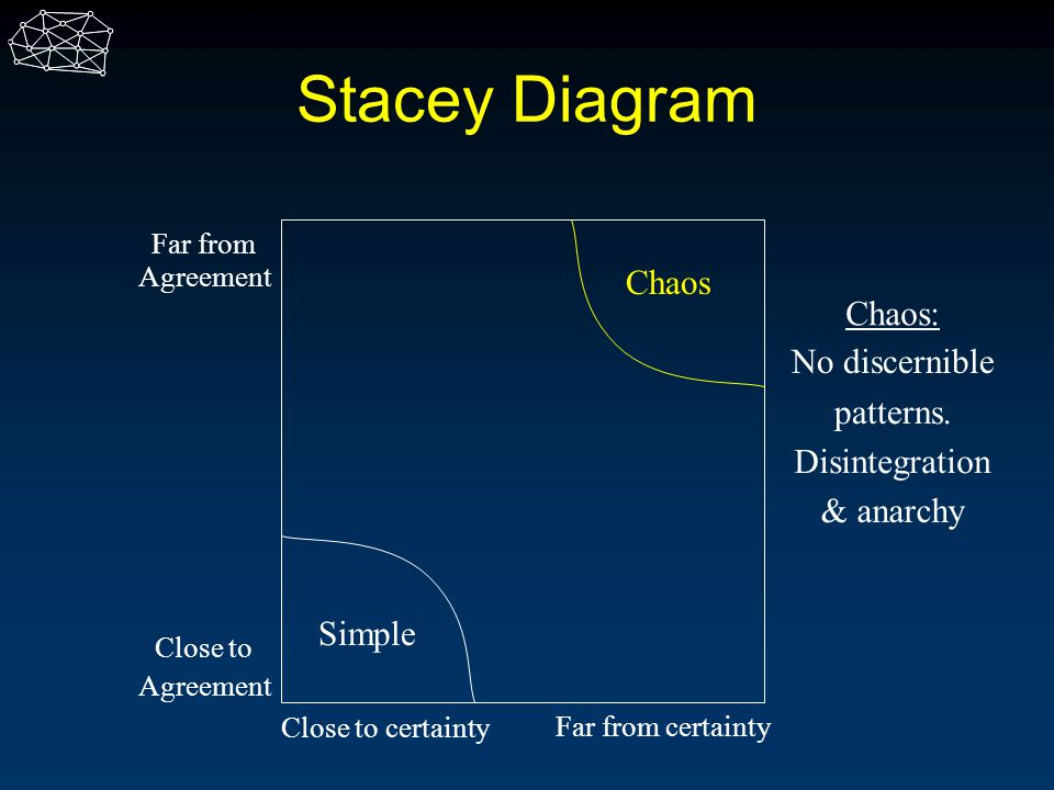 Stacey Diagram Chaos Chaos: No discernible patterns. Disintegration