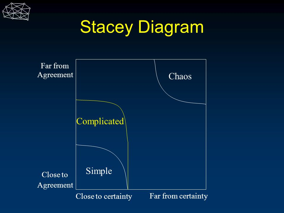 Stacey Diagram Chaos Complicated Simple Far from Agreement Close to
