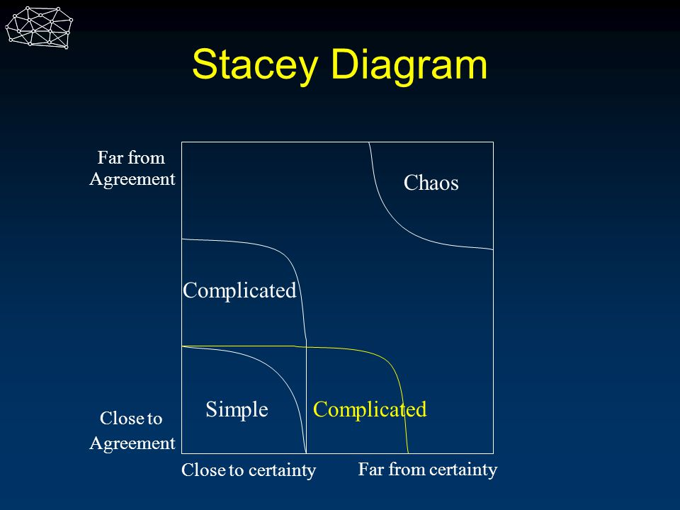 Stacey Diagram Chaos Complicated Simple Complicated Far from Agreement