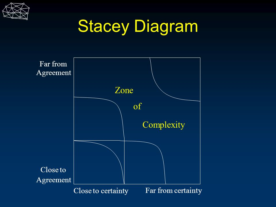 Stacey Diagram Zone of Complexity Far from Agreement Close to