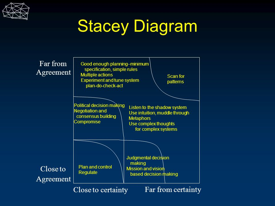 Stacey Diagram Far from Agreement Close to Agreement