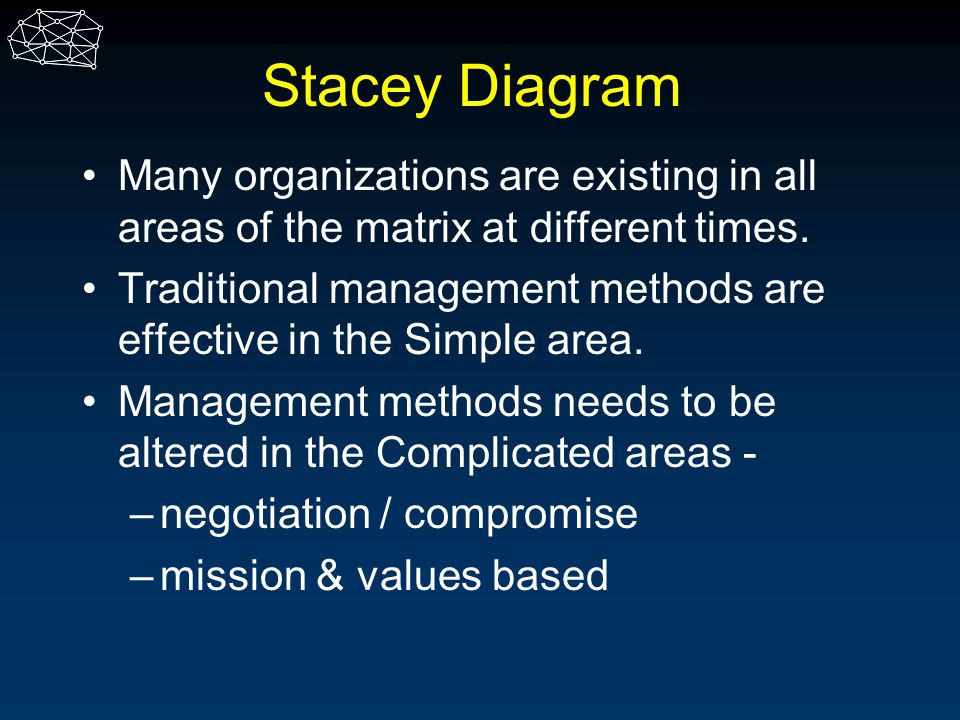 Stacey Diagram Many organizations are existing in all areas of the matrix at different times.