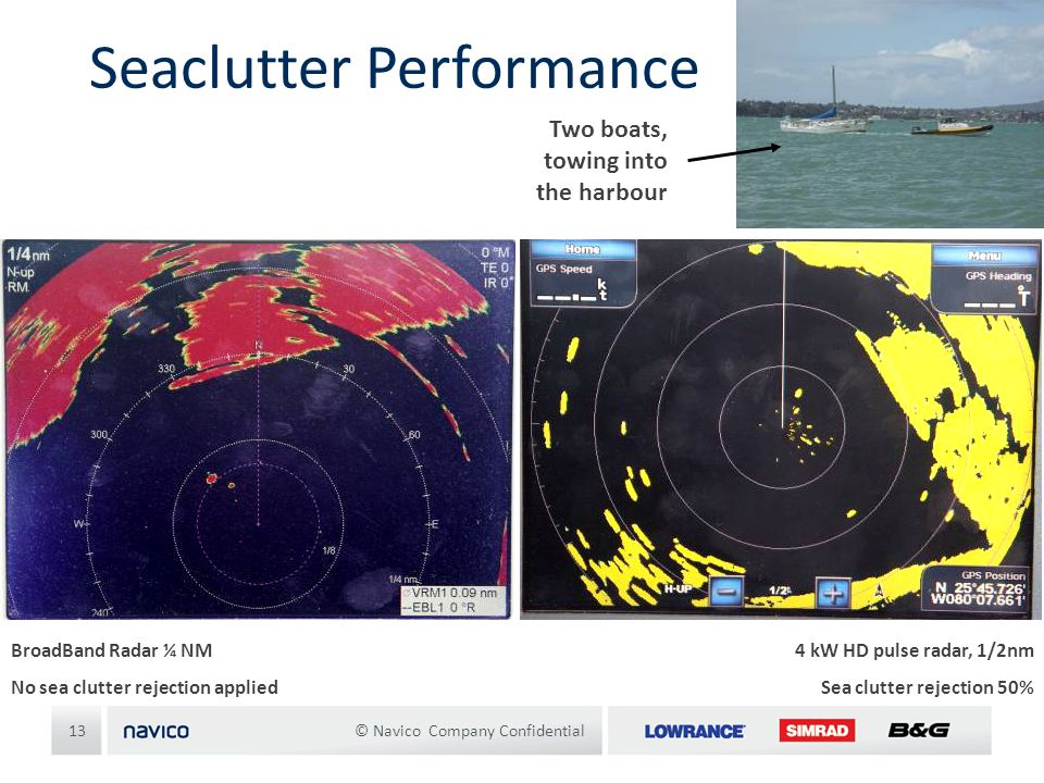 Seaclutter Performance