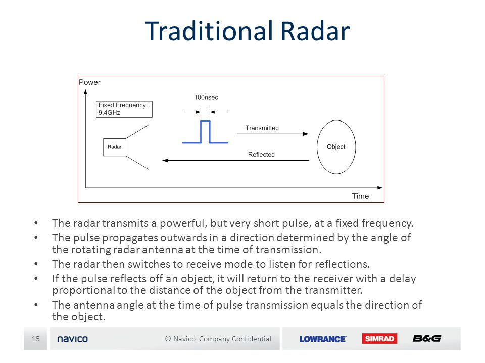 Traditional Radar The radar transmits a powerful, but very short pulse, at a fixed frequency.
