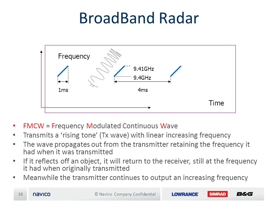 BroadBand Radar FMCW = Frequency Modulated Continuous Wave