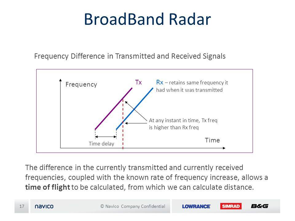 BroadBand Radar Frequency Difference in Transmitted and Received Signals. Frequency. Time. At any instant in time, Tx freq is higher than Rx freq.