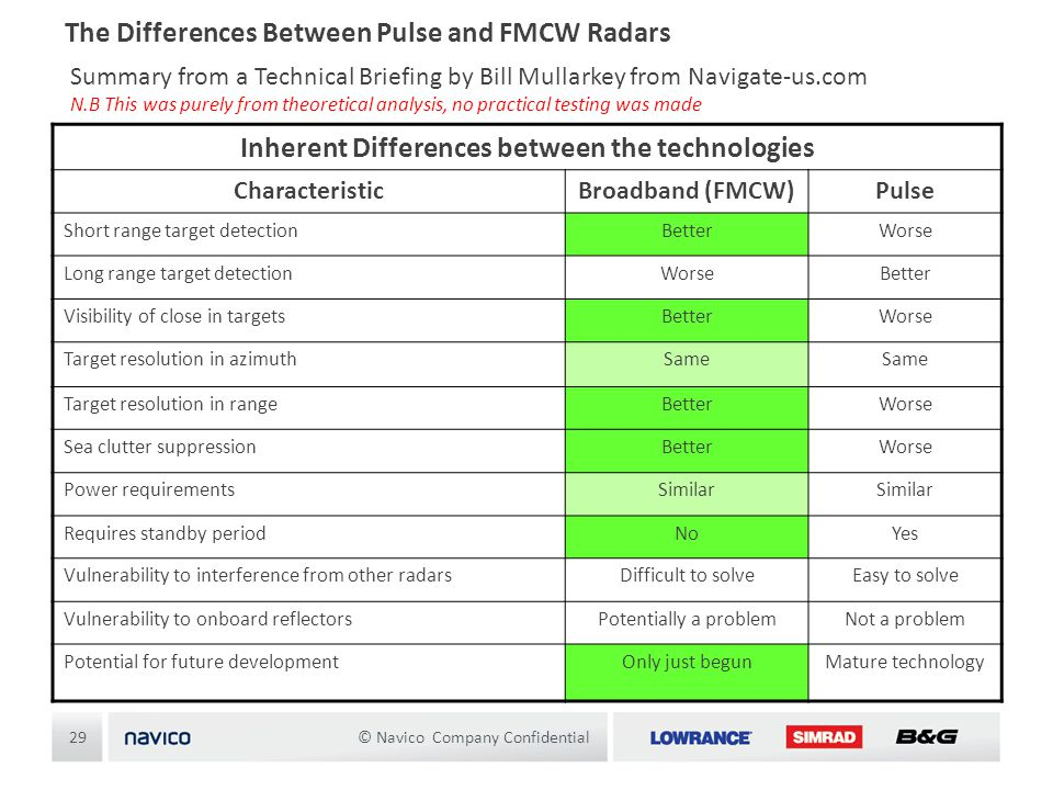 Inherent Differences between the technologies