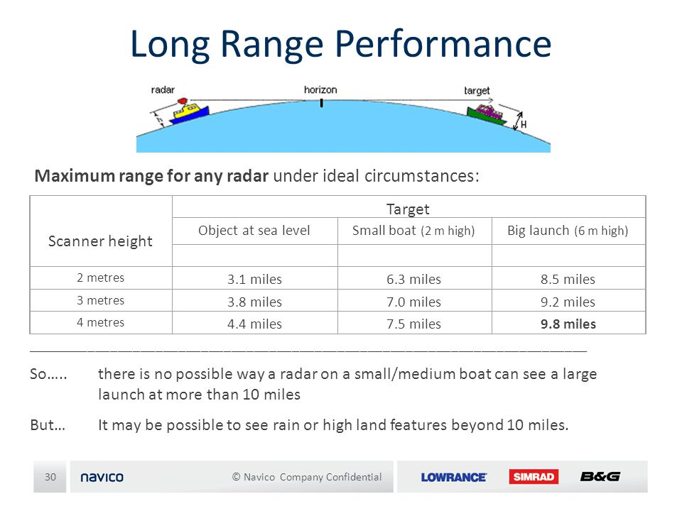 Long Range Performance