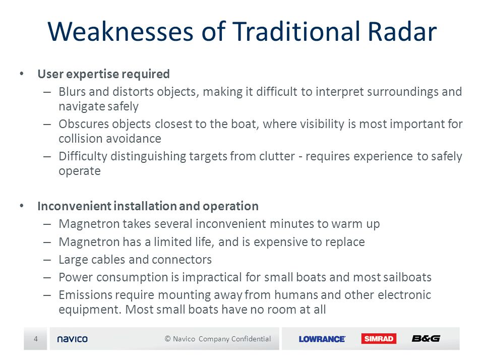 Weaknesses of Traditional Radar