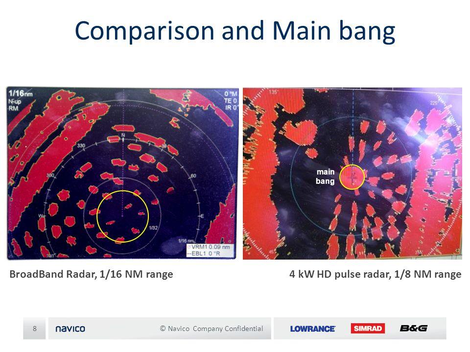 Comparison and Main bang