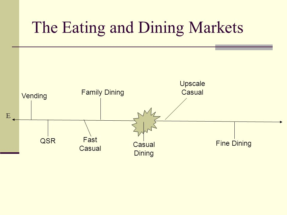 The Eating and Dining Markets