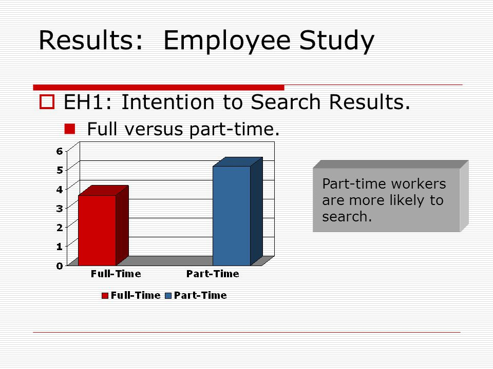 Results: Employee Study