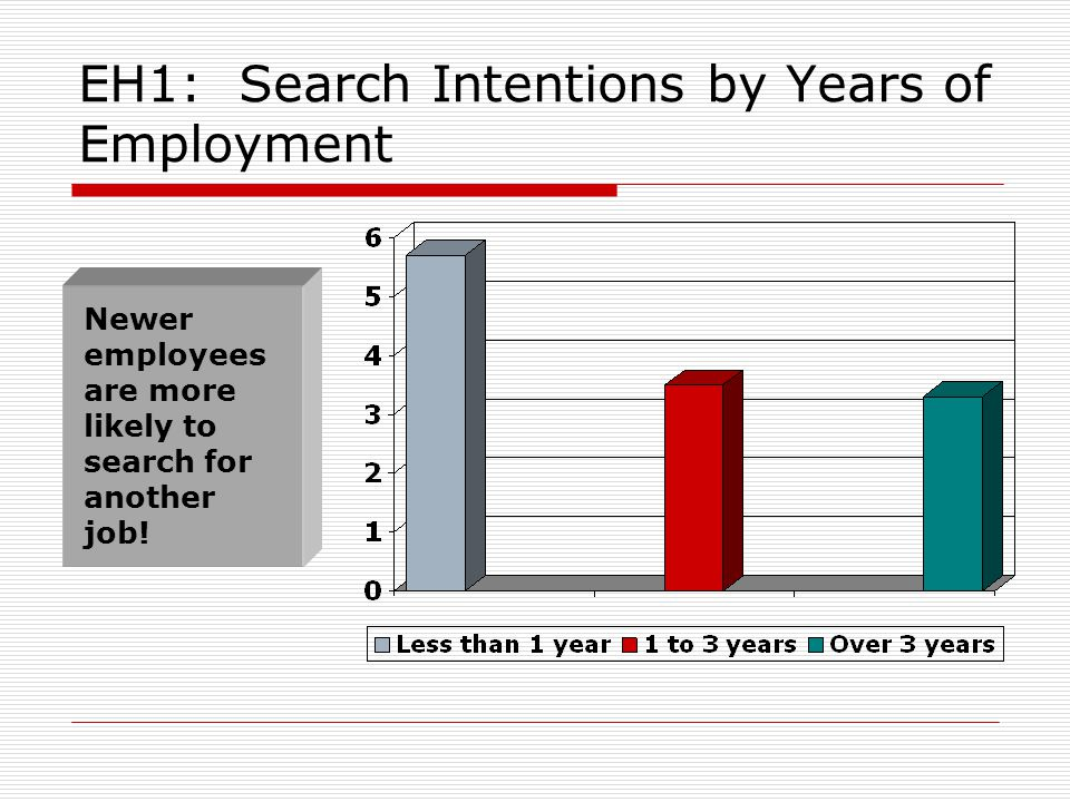 EH1: Search Intentions by Years of Employment