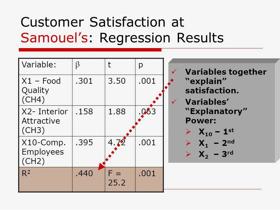 Customer Satisfaction at Samouel's: Regression Results