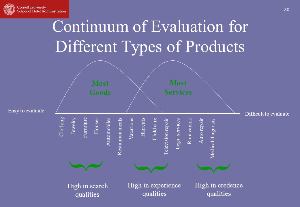 Continuum of Evaluation for Different Types of Products