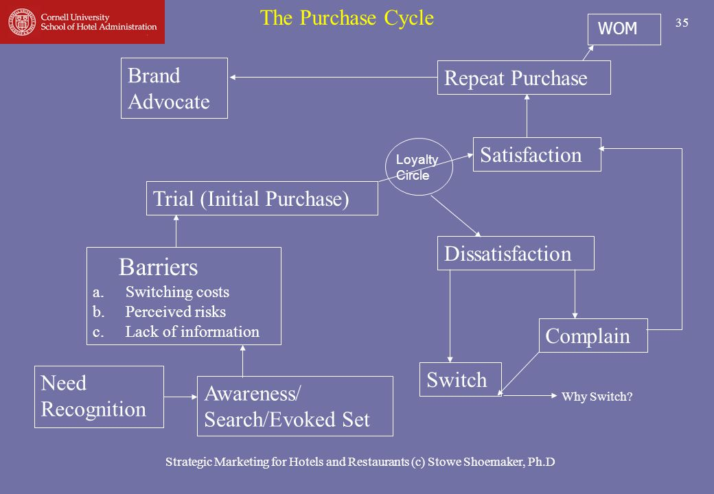 Barriers The Purchase Cycle Brand Repeat Purchase Advocate