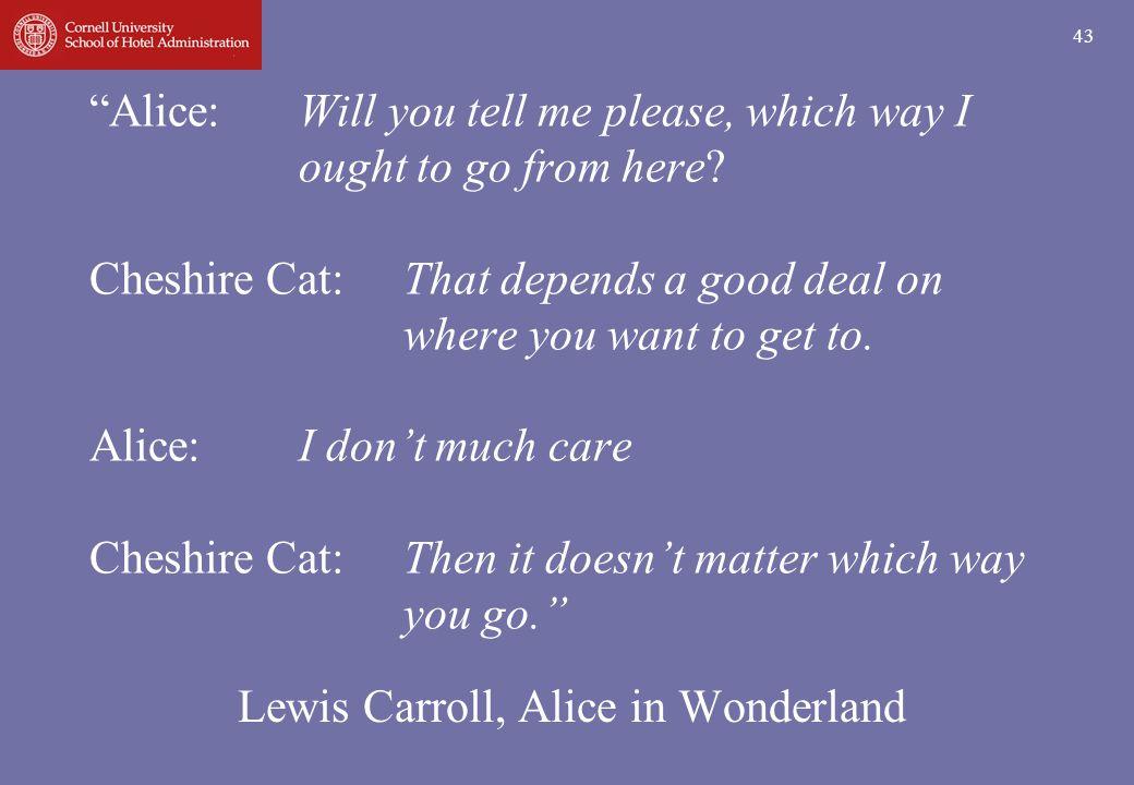 Lewis Carroll, Alice in Wonderland