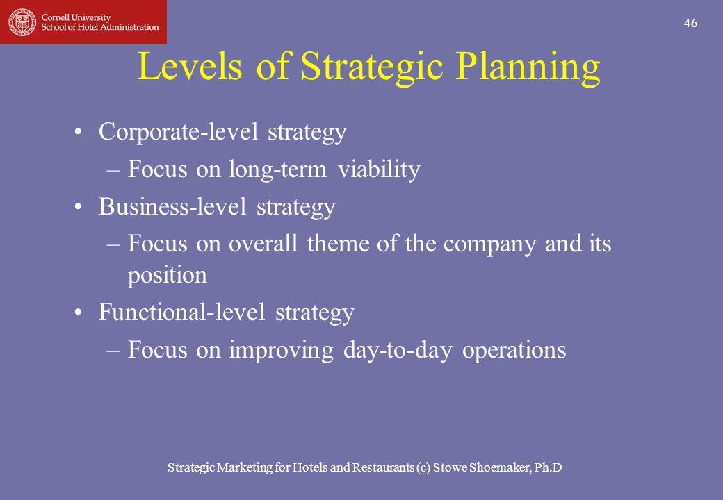 Levels Of Strategic Planning