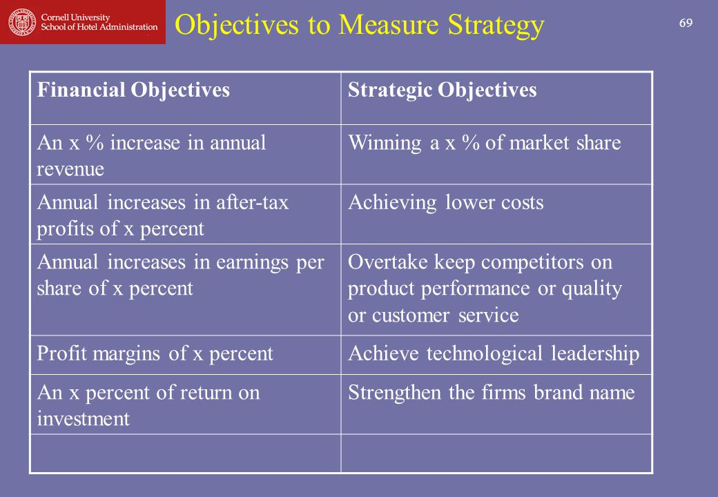 Objectives to Measure Strategy