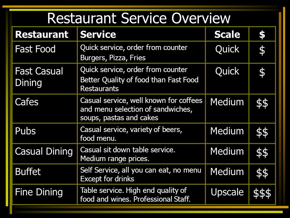 Restaurant Service Overview