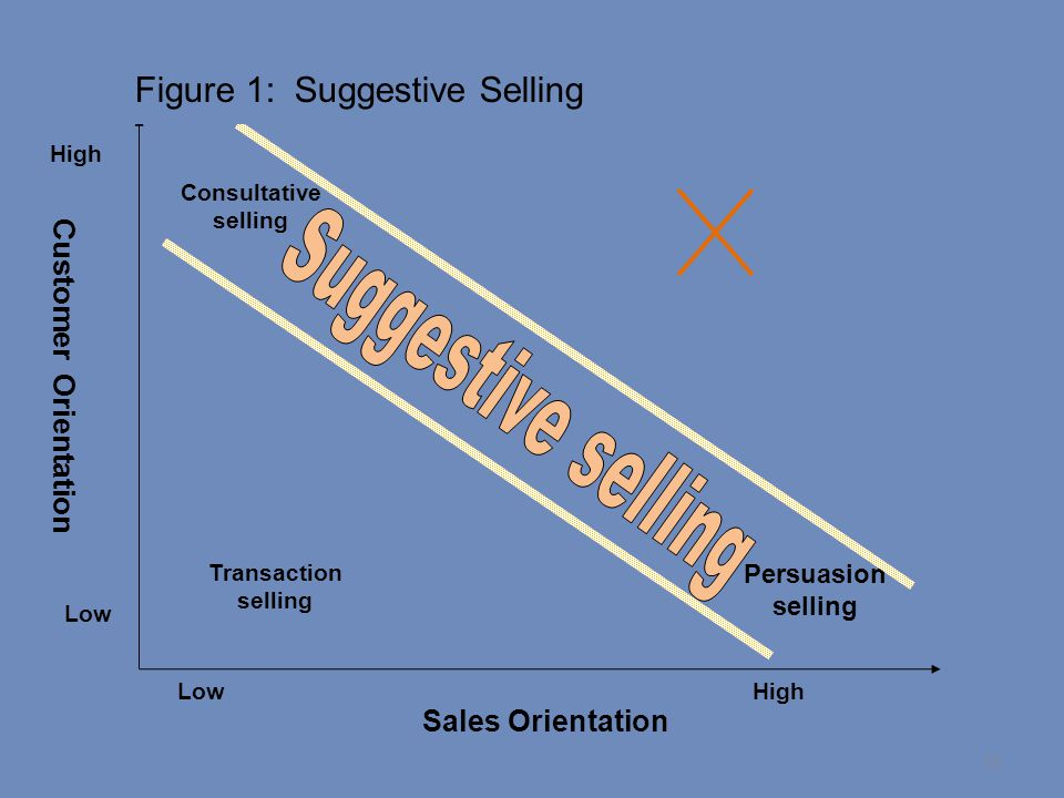 Suggestive selling Figure 1: Suggestive Selling Customer Orientation