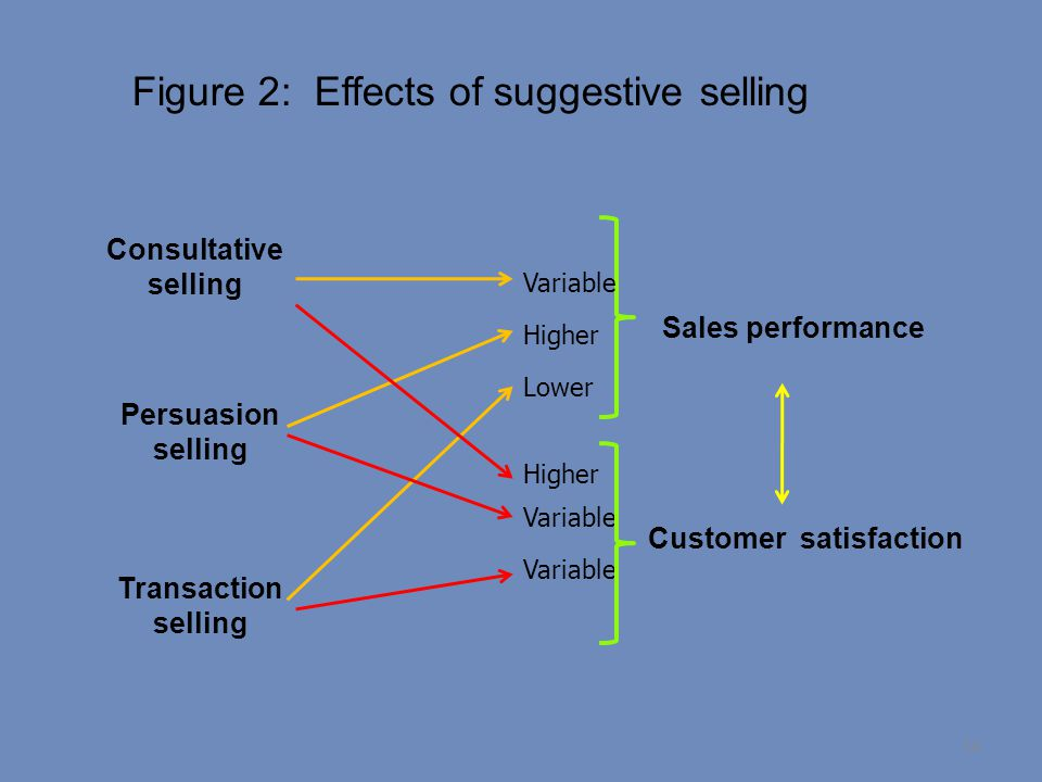 Figure 2: Effects of suggestive selling