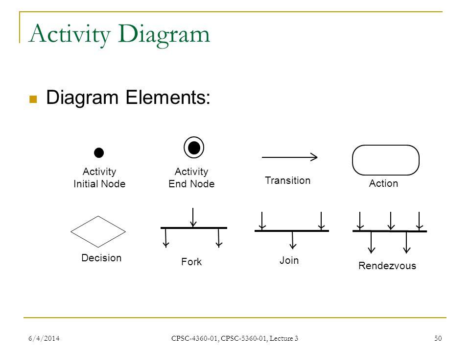 Activity Diagram Diagram Elements: Action Transition