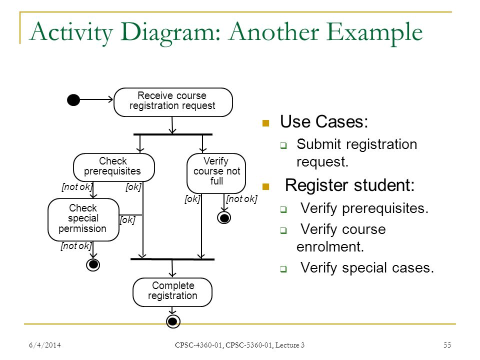 Software engineering cpsc cpsc lecture 3 ppt video online activity diagram another example ccuart
