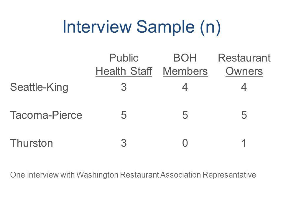 Interview Sample (n) Public Health Staff BOH Members Restaurant Owners