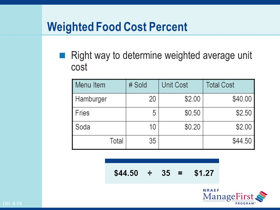 Weighted Food Cost Percent