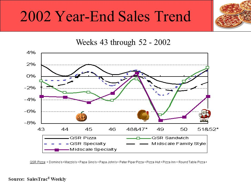2002 Year-End Sales Trend Source: SalesTrac® Weekly
