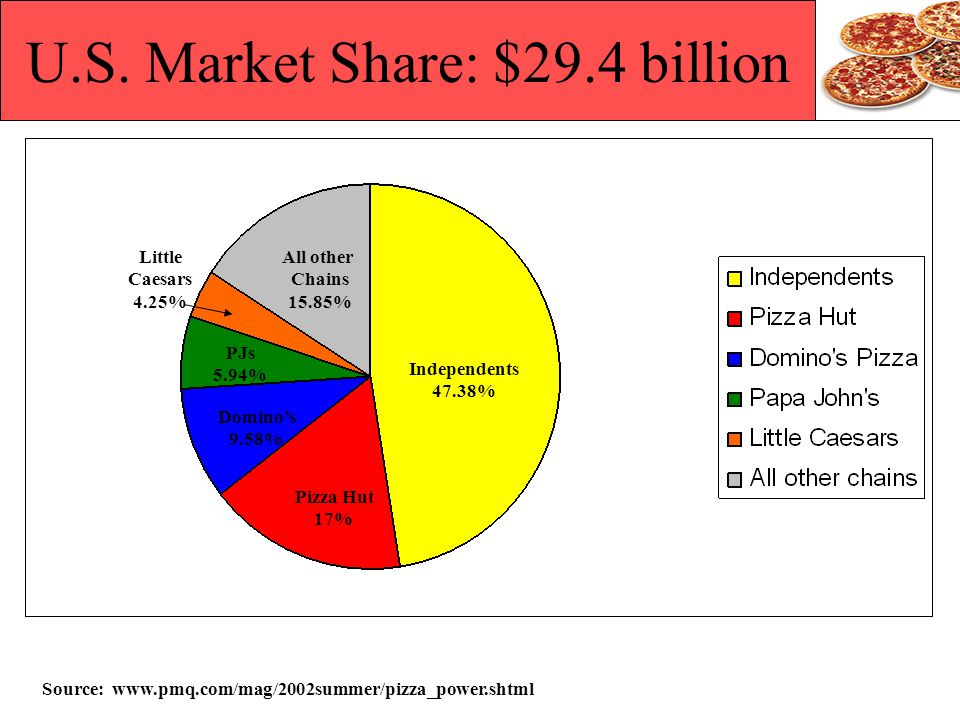 U.S. Market Share: $29.4 billion