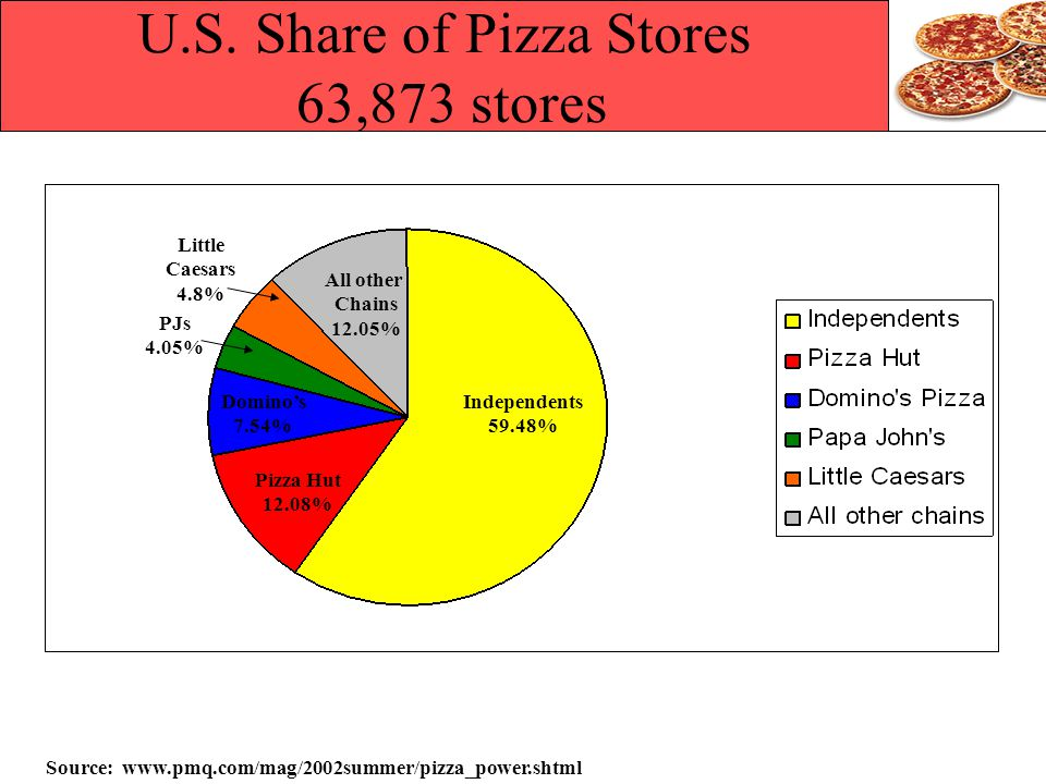 U.S. Share of Pizza Stores 63,873 stores