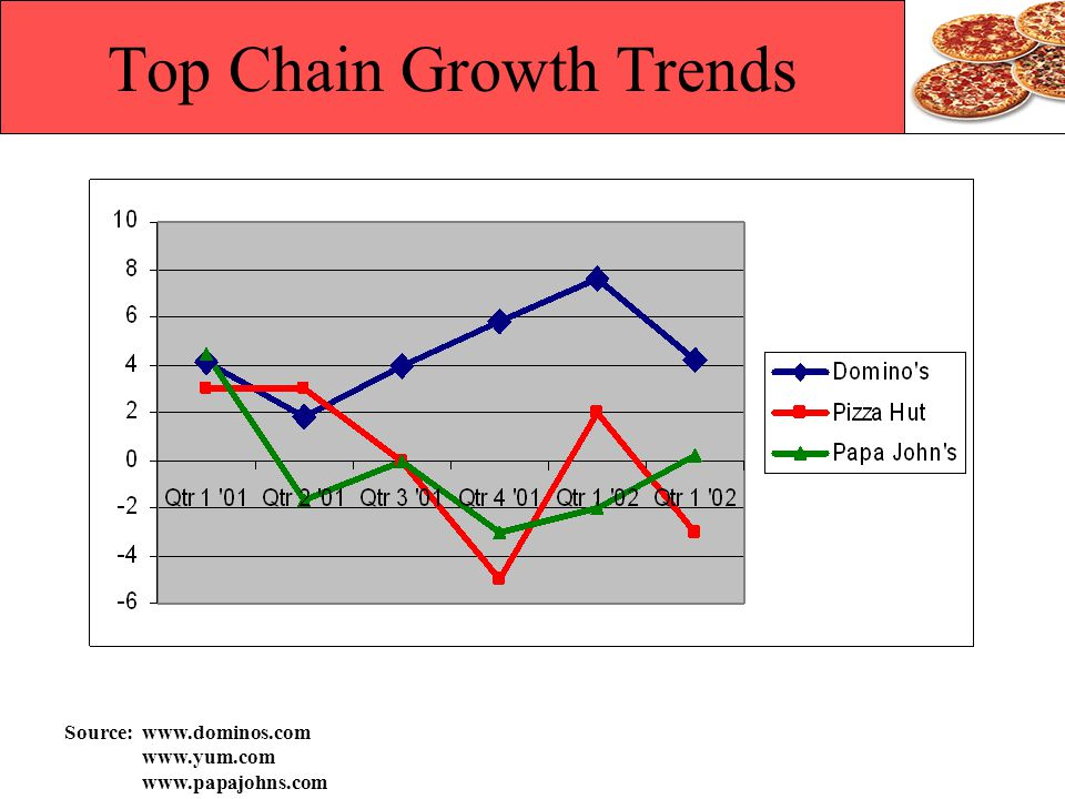 Top Chain Growth Trends