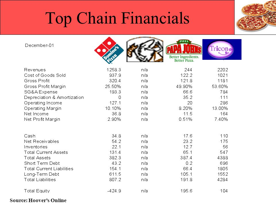 Top Chain Financials Source: Hoover's Online