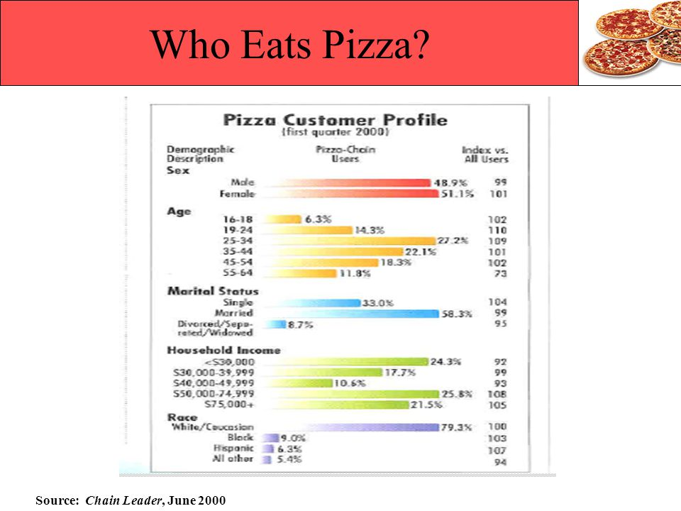 Who Eats Pizza Source: Chain Leader, June 2000