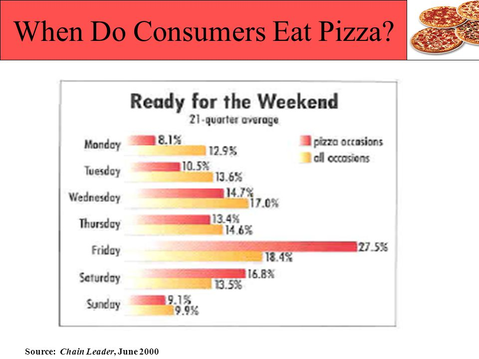 When Do Consumers Eat Pizza