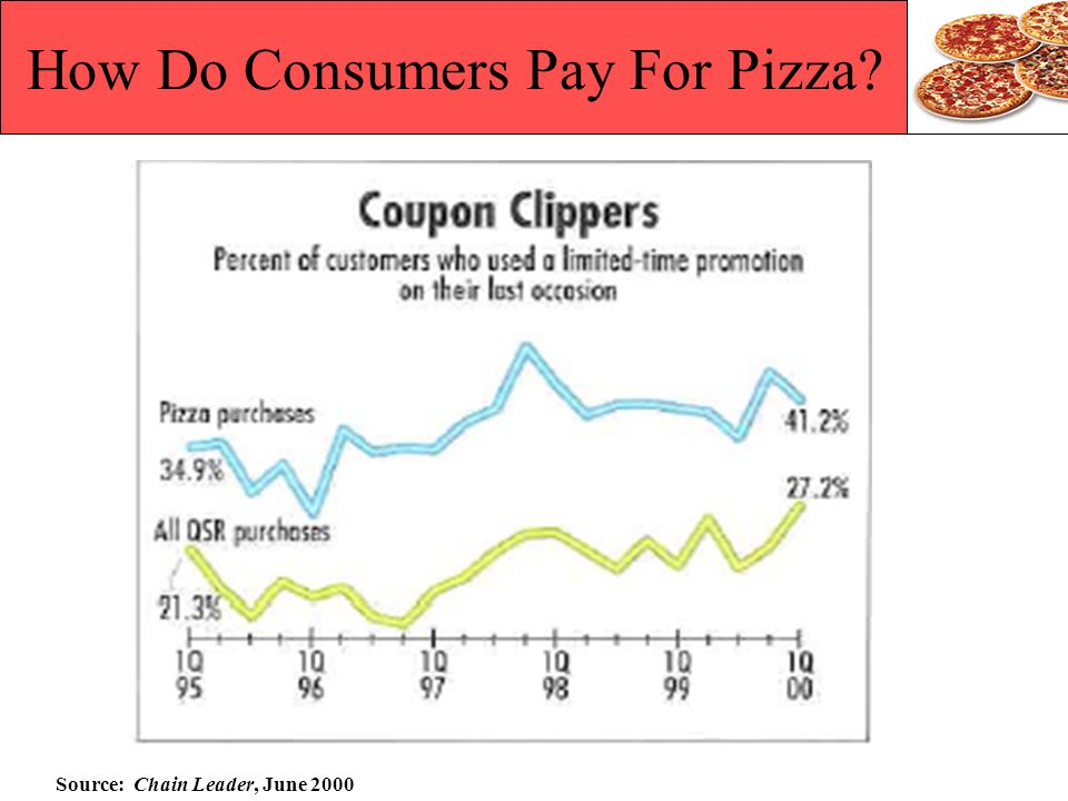 How Do Consumers Pay For Pizza