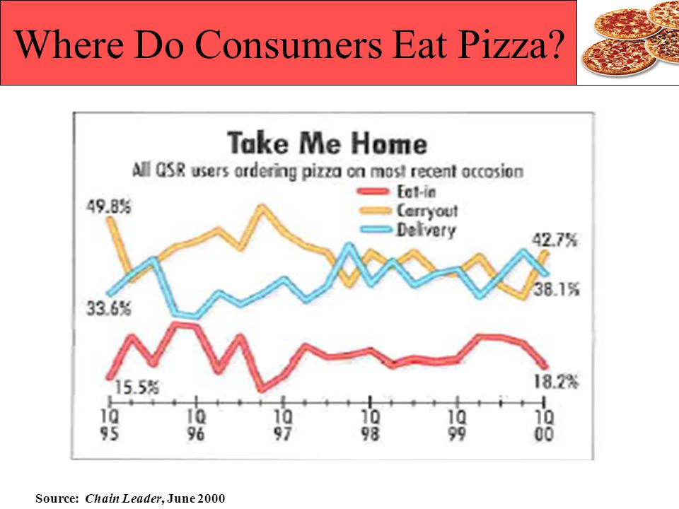 Where Do Consumers Eat Pizza